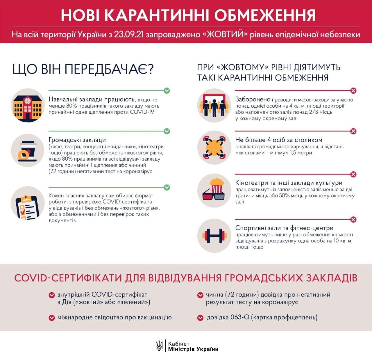 Обмеження для бізнесу в Україні.